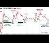 東電急騰で見えた「株バブルの臨界点」週足が暗示する全体相場の行方=山崎和邦