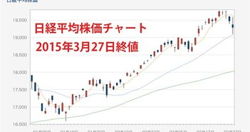 20150327-Nikkei225