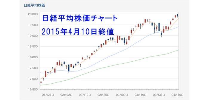 日経平均は15年ぶり2万円の大台乗せを達成!来週は大台到達の達成感から利益確定売りが広まるか?