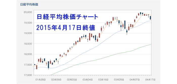 「日経平均株価の25日移動平均線との位置関係」に注目!25日線を割り込めば調整色が強まる可能性が