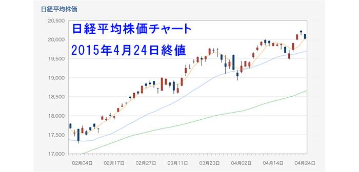 2万円をキープした日本市場!来週は決算本格化と金融政策、祝日休場を視野に入れたトレードを