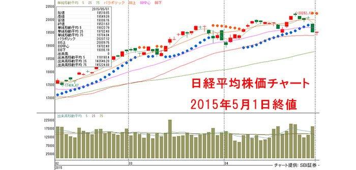 20150501-Nikkei225