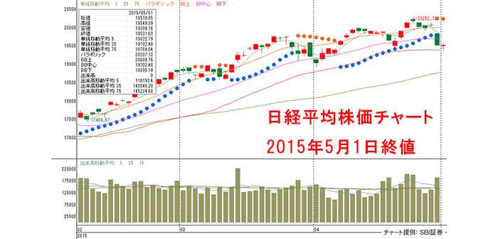 GW明けは、東京市場休場中の米国市場、為替相場の推移など外部要因の変化をチェックしよう