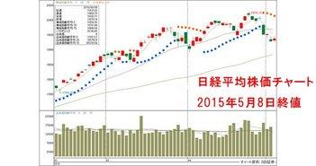 20150508-Nikkei225