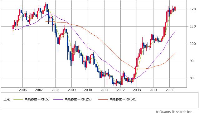 チャート提供:SBI証券
