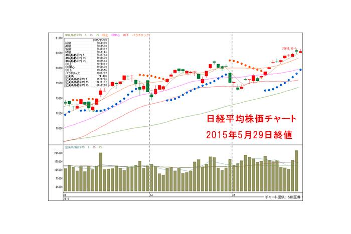 日経平均は27年ぶりの11連騰!歴史的な活況相場で資金流入が期待されるテーマ株とは?
