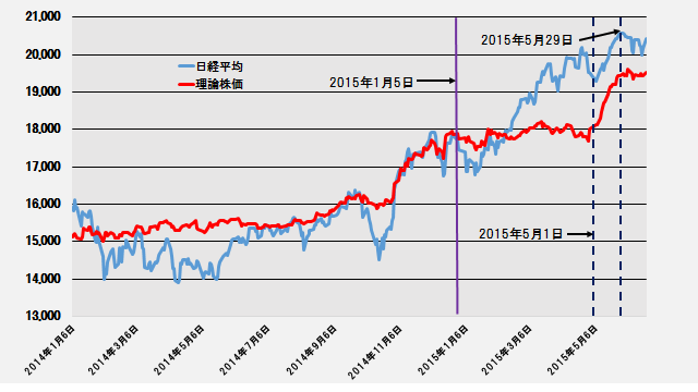 日経平均と理論株価の推移(日次終値)─2014.1.6~2015.6.22─