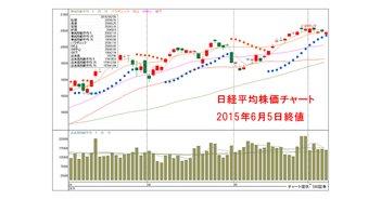 20150605-Nikkei225