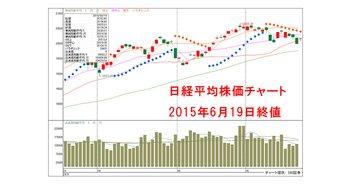 20150619-Nikkei225