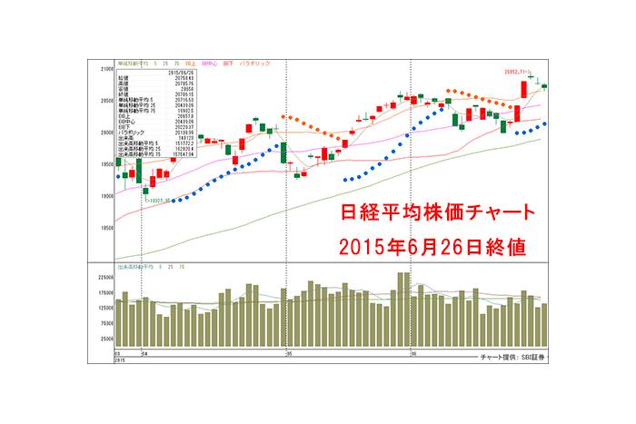 ITバブル超えの日本市場!6月29日からは株価指数の上値推移に注目