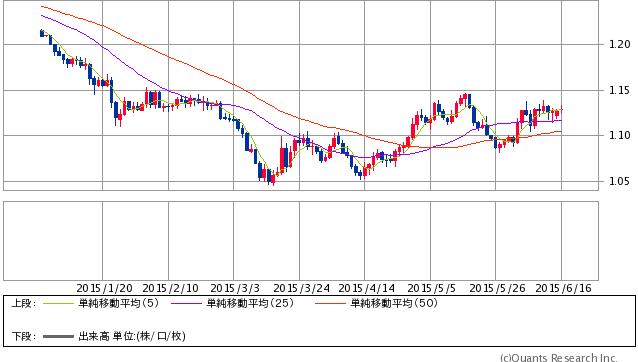 ユーロ/ドル(チャート提供:SBI証券)