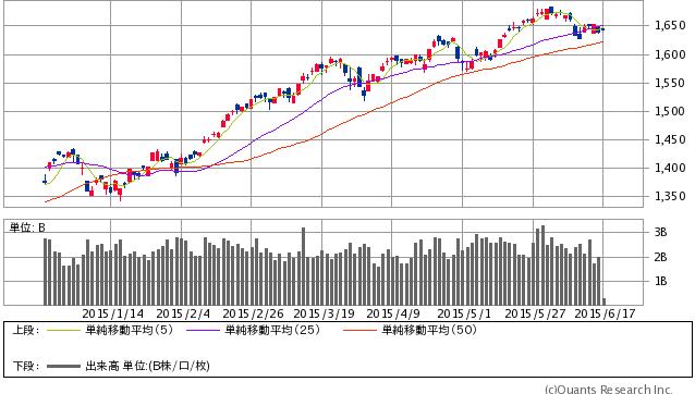 TOPIX(チャート提供:SBI証券)