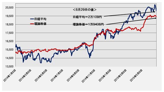 日経平均と理論株価の推移(日次終値)─2014.1.6~2015.6.29─