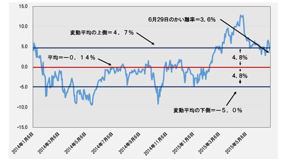 日経平均と理論株価のかい離率(%)─2014.1.6~2015.6.29─