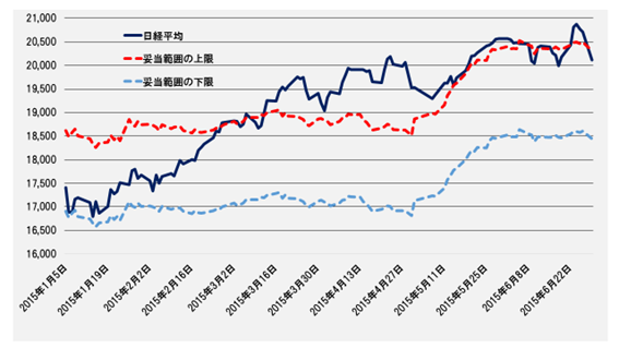 日経平均の妥当な変動範囲─2015.1.5~2015.6.29─