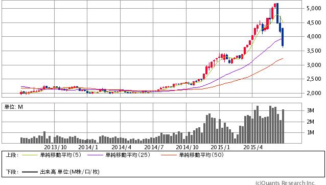 上海総合指数 週足(SBI証券提供)