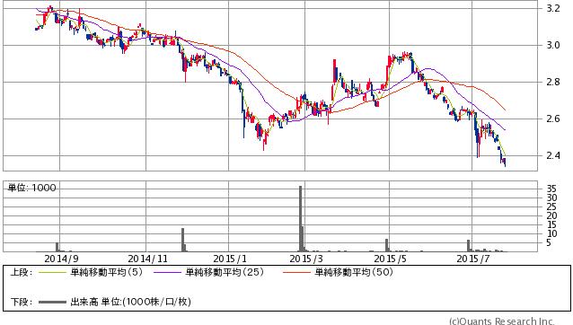 Copper先物(COMEX) 日足(SBI証券提供)