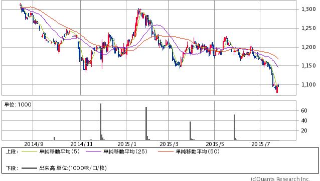 Gold先物(COMEX) 日足(SBI証券提供)
