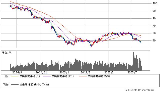 WTI原油 日足(SBI証券提供)