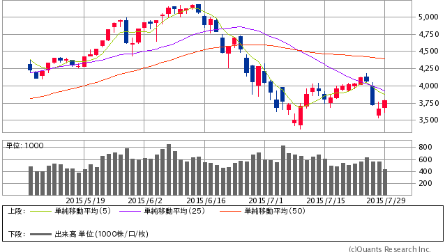 上海総合指数日足 7/29終値=3,789.17 +126.17 (+3.44%) (SBI証券提供)