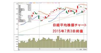 20150703-Nikkei225