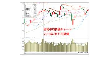 20150731-Nikkei225