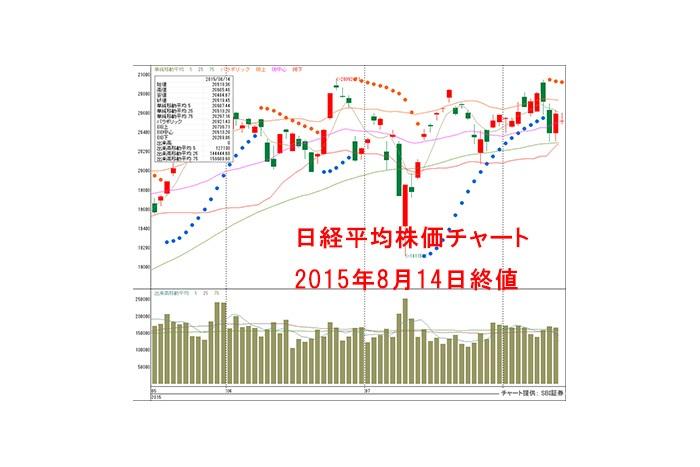 中国、米国市場が奮わず!東京市場の外部要因の先行きは不透明