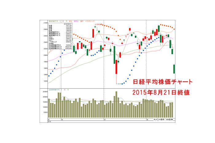 世界同時株安で日経平均は約3ヵ月半ぶりの安値!外部要因が不安定ななかで狙い目の銘柄とは?