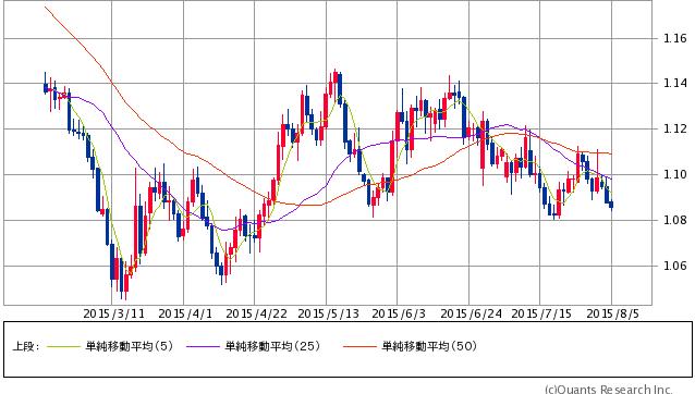 ユーロ/ドル 日足(SBI証券提供)
