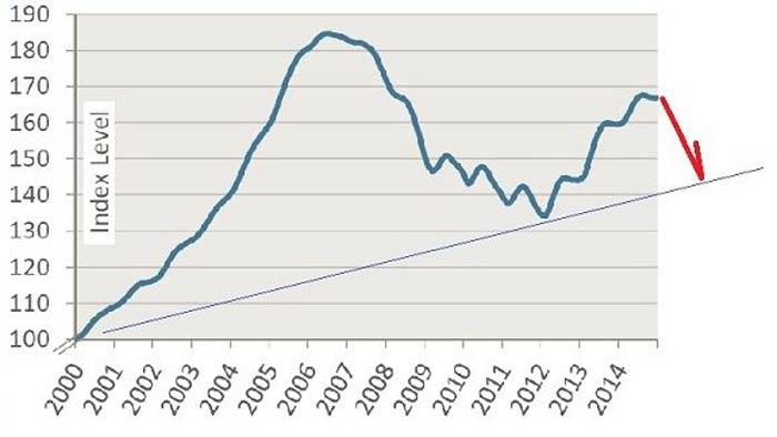 2000年を100とした住宅価格指数(ケース・シラー指数)