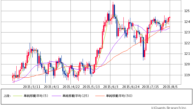 ドル/円 日足(SBI証券提供)