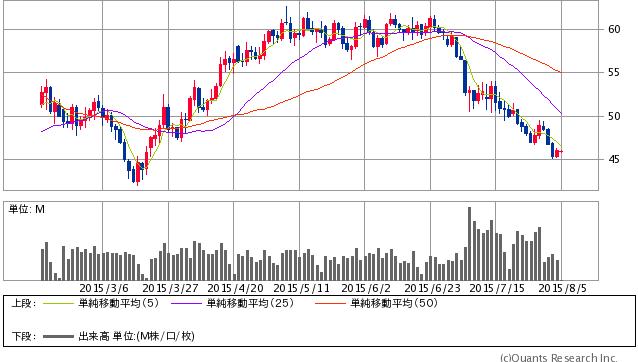 WTI原油先物 日足(SBI証券提供)