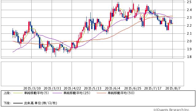 米10年債利回り 日足(SBI証券提供)