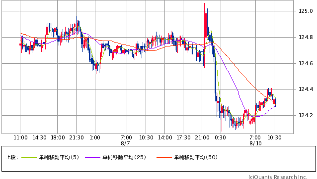 ドル/円 15分足(SBI証券提供)