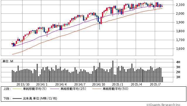 S&P500指数 週足(SBI証券提供)