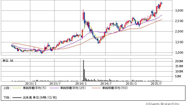 スクウェア・エニックス・ホールディングス<9684> 週足(SBI証券提供)