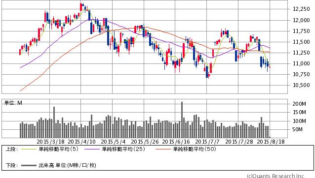 独DAX30指数 日足(SBI証券提供)