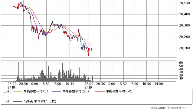 シカゴ日経平均先物円建 5分足(SBI証券提供)