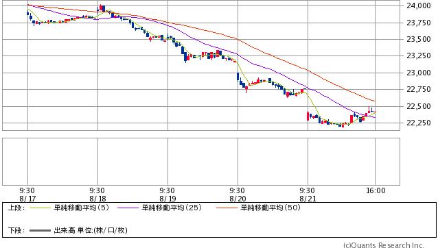 香港ハンセン指数 15分足(SBI証券提供)