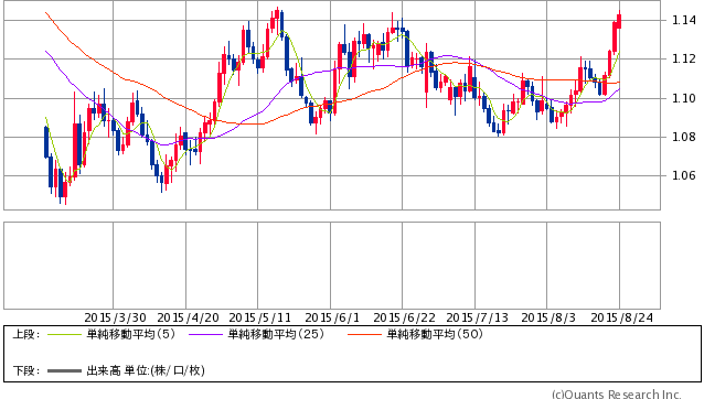ユーロドル 日足(SBI証券提供)