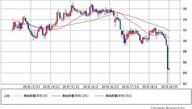 豪ドル/円 日足(SBI証券提供)