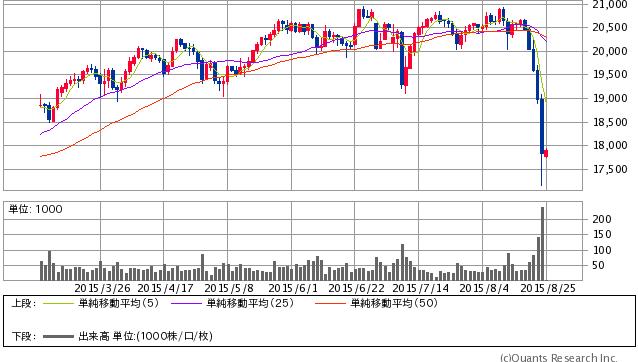 シカゴ日経平均先物円建  日足(SBI証券提供)
