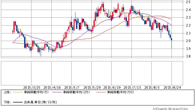 米10年債利回り (SBI証券提供)