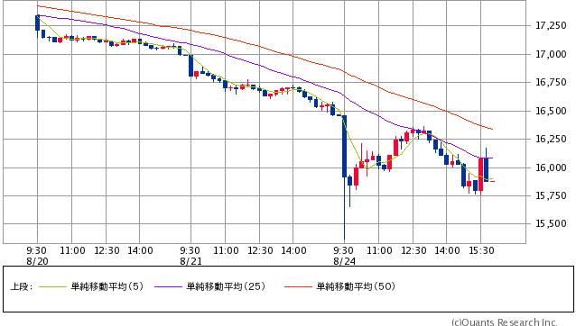 NYダウ 15分足(SBI証券提供)