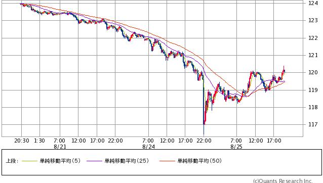 米ドル/円 15分足(SBI証券提供)