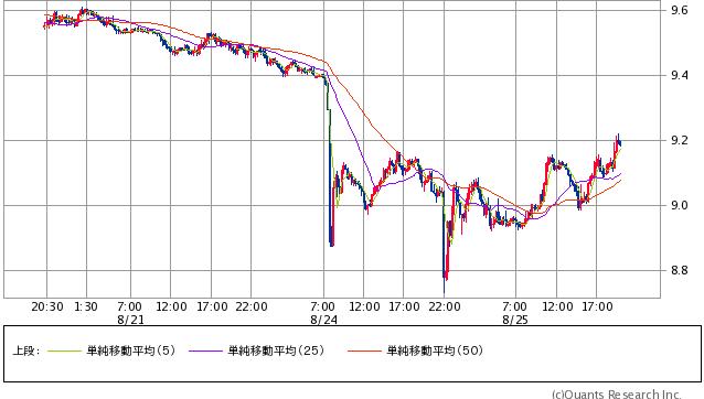 南アフリカランド/円 15分足(SBI証券提供)