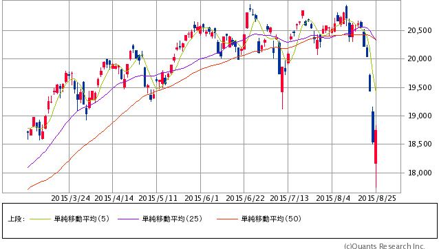 日経平均株価 日足(SBI証券提供)8/25 12:00時点