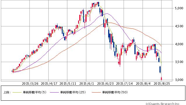 上海総合指数 日足(SBI証券提供)8/25 12:00時点