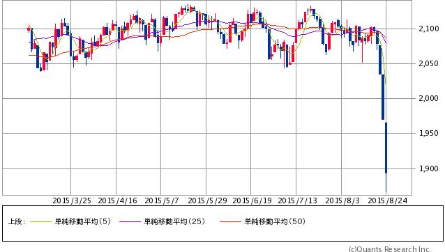 S&P500指数 日足(SBI証券提供)8/25 12:00時点