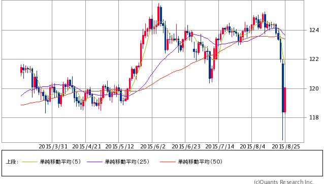 米ドル/円 日足(SBI証券提供)8/25 12:00時点